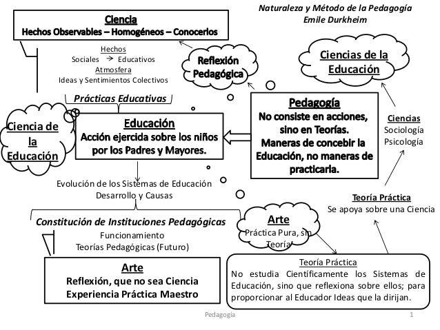 Naturaleza y Método de la Pedagogía                                                                         Emile Durkheim...