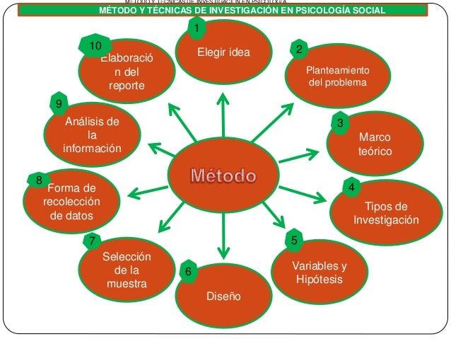 Método y Técnicas de Investigación en Psicología Social Slide 2