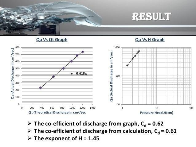 Qt Graphs