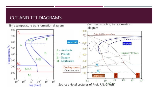 Conventional heat treatment of low carbon steel cct and ttt diagrams ccuart Images