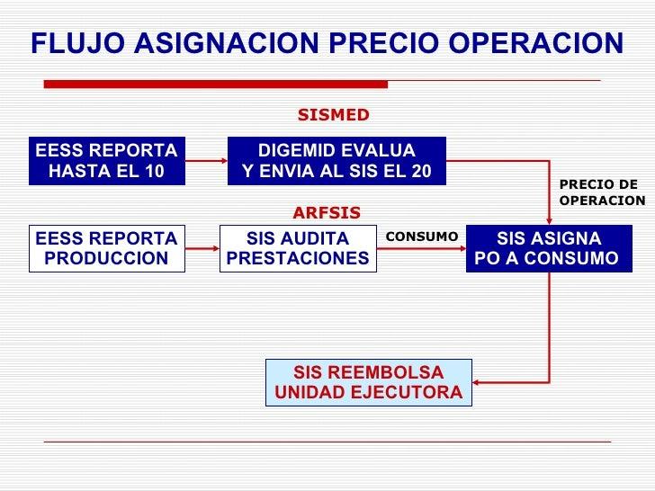 FLUJO ASIGNACION PRECIO OPERACION EESS REPORTA HASTA EL 10 DIGEMID EVALUA Y ENVIA AL SIS EL 20 SIS ASIGNA PO A CONSUMO  SI...