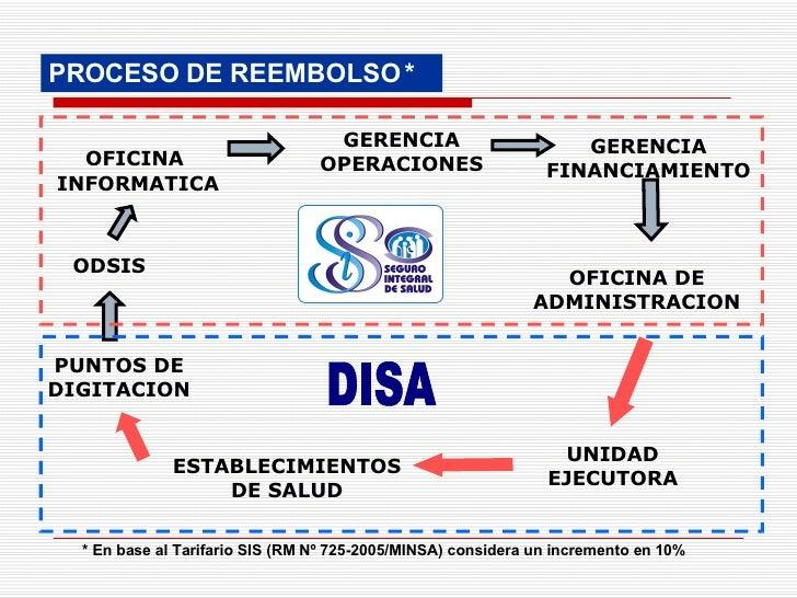 PROCESO DE REEMBOLSO * PUNTOS DE DIGITACION GERENCIA FINANCIAMIENTO OFICINA DE ADMINISTRACION ODSIS OFICINA  INFORMATICA G...