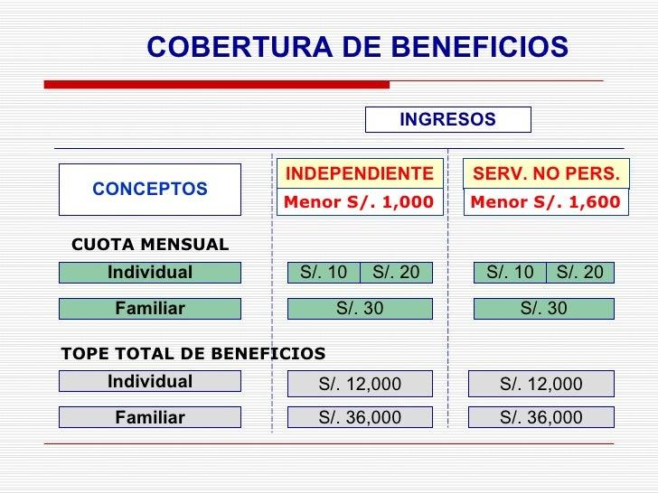 INGRESOS COBERTURA DE BENEFICIOS INDEPENDIENTE SERV. NO PERS. Menor S/. 1,000 Menor S/. 1,600 S/. 36,000 S/. 36,000 S/. 10...