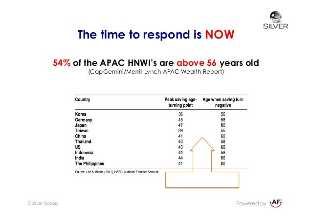 Expand customer reach in Financial Services with the ageing consumer Slide 3