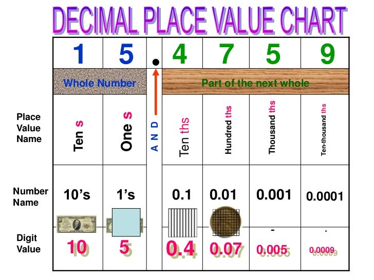 expanded form using place value  Expanded form