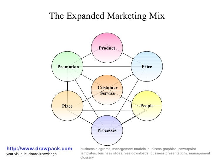 Expanded Marketing Mix Business Diagram
