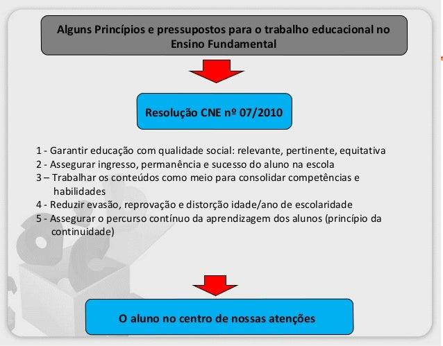 Alguns Princípios e pressupostos para o trabalho educacional no Ensino Fundamental  Resolução CNE nº 07/2010 1 - Garantir ...
