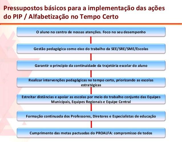 Pressupostos básicos para a implementação das ações do PIP / Alfabetização no Tempo Certo O aluno no centro de nossas aten...