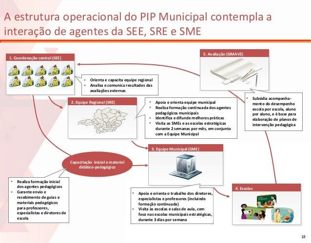 A estrutura operacional do PIP Municipal contempla a interação de agentes da SEE, SRE e SME 5. Avaliação (SIMAVE)  1. Coor...