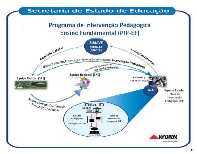 Programa de Intervenção Pedagógica Ensino Fundamental (PIP-EF) SIMAV E  (PROALFA / PROEB)  Equipe Central (SEE)  Equipe Re...