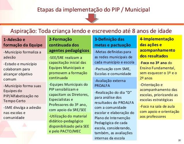 Etapas da implementação do PIP / Municipal Aspiração: Toda criança lendo e escrevendo até 8 anos de idade 1-Adesão e forma...
