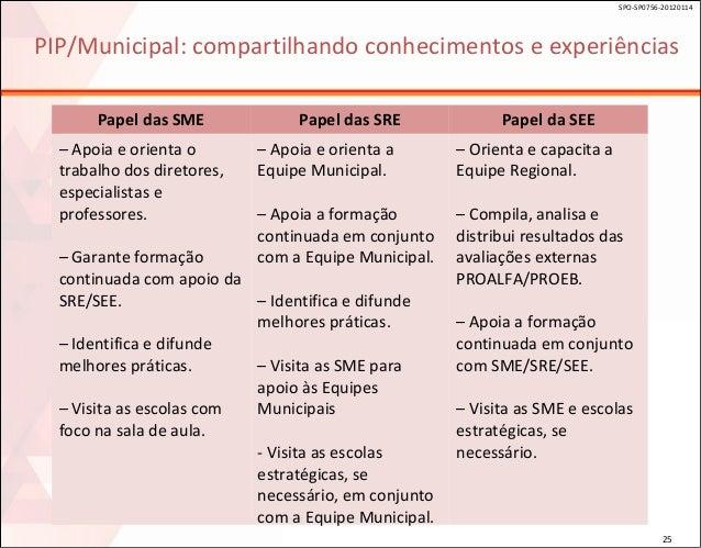 SPO-SP0756-20120114  PIP/Municipal: compartilhando conhecimentos e experiências Papel das SME – Apoia e orienta o trabalho...