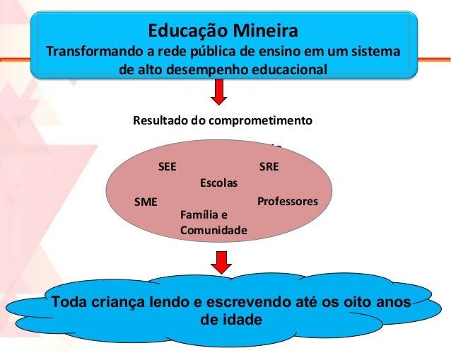 Educação Mineira  Transformando a rede pública de ensino em um sistema de alto desempenho educacional Resultado do comprom...