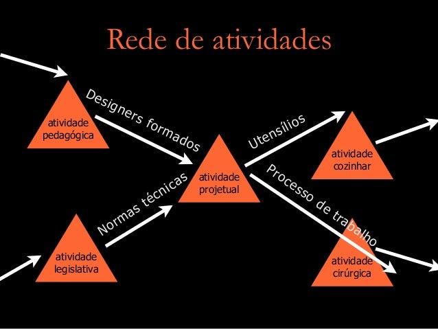 Rede de atividades atividade projetual atividade cozinhar atividade cirúrgica atividade legislativa atividade pedagógica D...