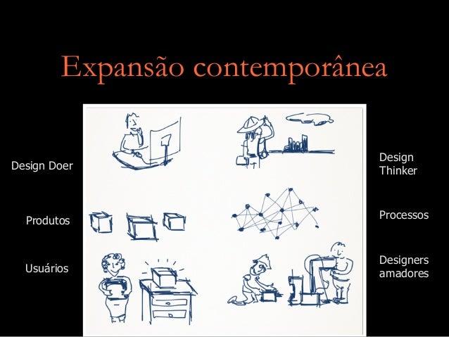 Expansão contemporânea Design ThinkerDesign Doer ProcessosProdutos Designers amadoresUsuários