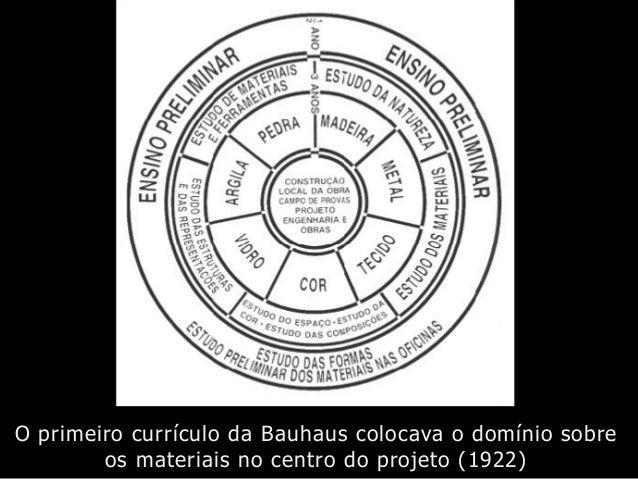 O primeiro currículo da Bauhaus colocava o domínio sobre os materiais no centro do projeto (1922)