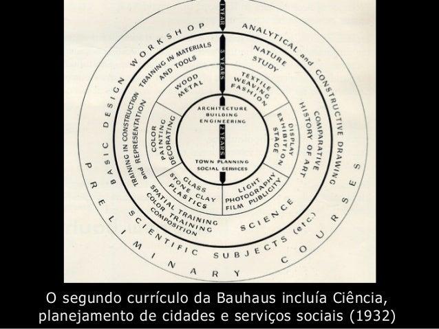 O segundo currículo da Bauhaus incluía Ciência, planejamento de cidades e serviços sociais (1932)