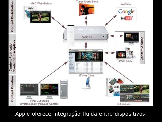 Apple oferece integração fluida entre dispositivos