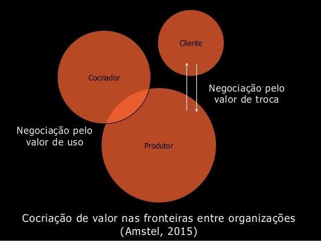 Cocriação de valor nas fronteiras entre organizações (Amstel, 2015) Produtor Negociação pelo valor de troca Cocriador Clie...