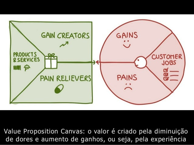 Value Proposition Canvas: o valor é criado pela diminuição de dores e aumento de ganhos, ou seja, pela experiência