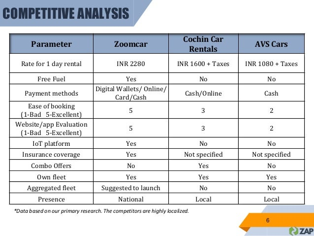 Expansion Strategy Of Zoom Car In A Tier 2 City