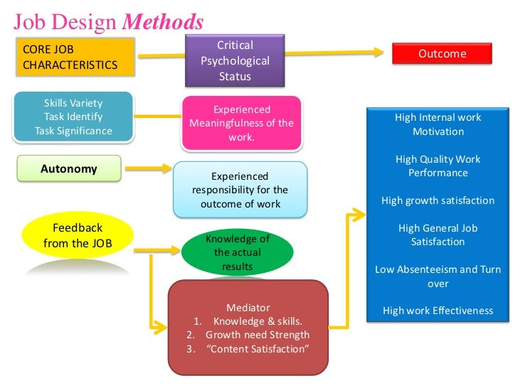 Summary of the articles - Work organization and job design