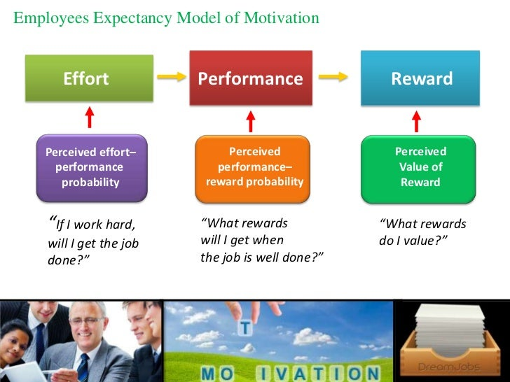 Expectancy theory of motivation three components and relationships