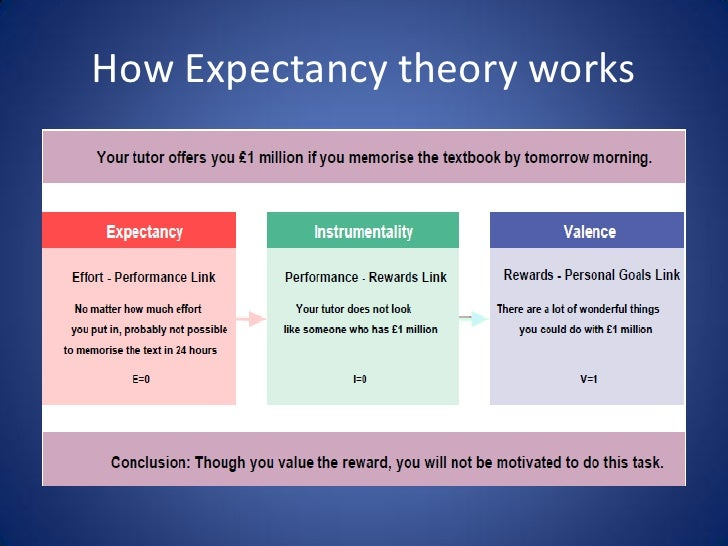 theory of expectancy The expectancy theory as explained by vroom was brought about to explain and separate effort (arising from motivation), outcomes and performance with vroom's expectancy theory, it is assumed that behavior arises from choices whose sole purpose is to obtain maximum pleasure and lowest pain.
