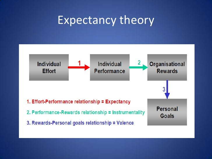 motivation and expectancy theory The expectancy theory (et) of victor vroom deals with motivation and managementvroom's theory assumes that behavior results from conscious choices among alternatives whose purpose it is to.