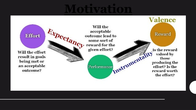 Expectancy Theory • Proposed byVictor Vroom in 1964 • Focuses on the thought process behind motivation • How does the work...