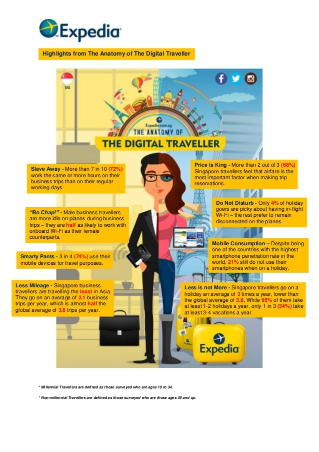 Highlights from The Anatomy of The Digital Traveller  Slave Away - More than 7 in 10 (72%) work the same or more hours on ...