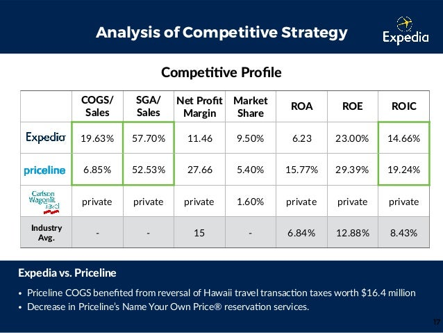 expedia swot analysis Wikiwealth offers a comprehensive swot analysis of expedia (expe) our free research report includes expedia's strengths, weaknesses, opportunities, and threats.