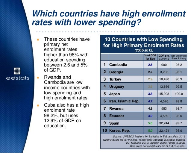 Which countries have high enrollmentrates with lower spending?10 Countries with Low Spendingfor High Primary Enrolment Rat...
