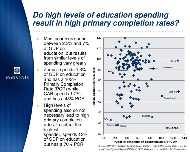  Most countries spendbetween 2.5% and 7%of GDP oneducation, but resultsfrom similar levels ofspending vary greatly. Zamb...
