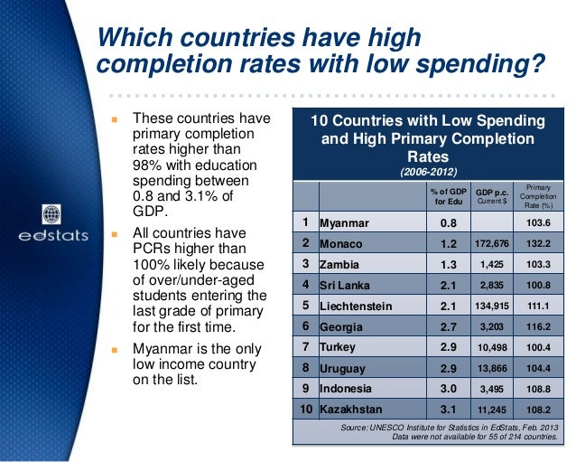 Which countries have highcompletion rates with low spending?10 Countries with Low Spendingand High Primary CompletionRates...