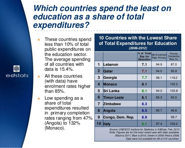 Which countries spend the least oneducation as a share of totalexpenditures? These countries spendless than 10% of totalp...