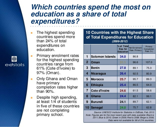 10 Countries with the Highest Shareof Total Expenditures for Education(2006-2012)% of TotalExp. forEducationNet EnrolmentR...