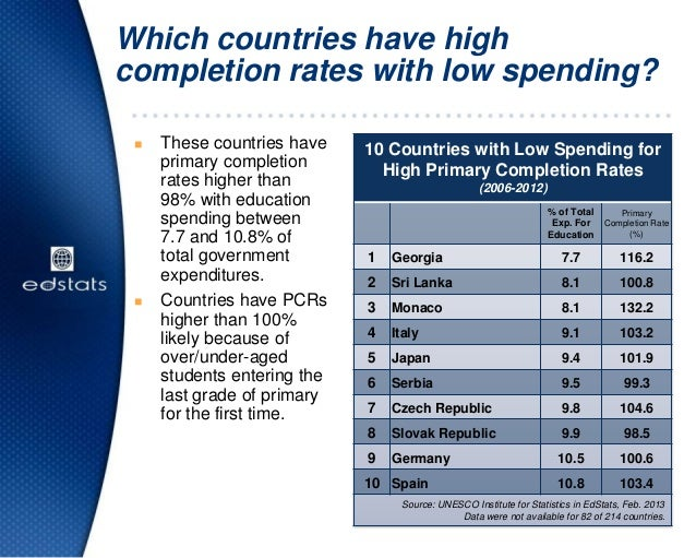Which countries have highcompletion rates with low spending?10 Countries with Low Spending forHigh Primary Completion Rate...
