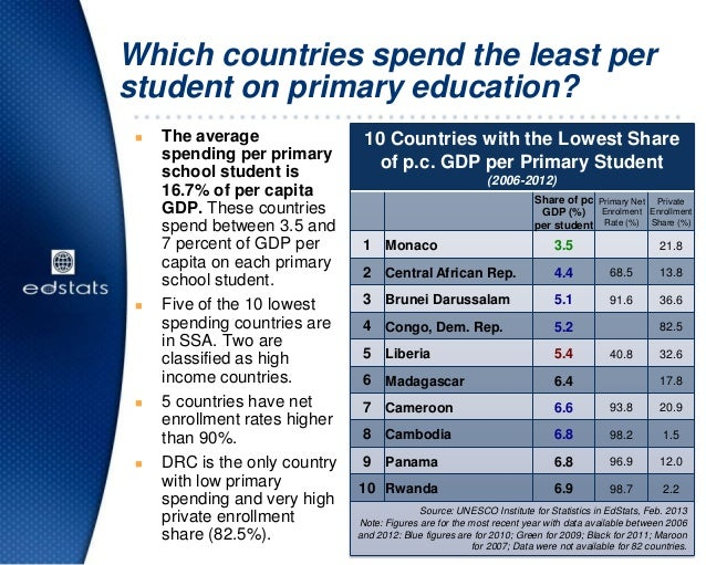 Which countries spend the least perstudent on primary education? The averagespending per primaryschool student is16.7% of...