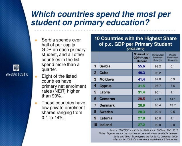 Which countries spend the most perstudent on primary education? Serbia spends overhalf of per capitaGDP on each primaryst...