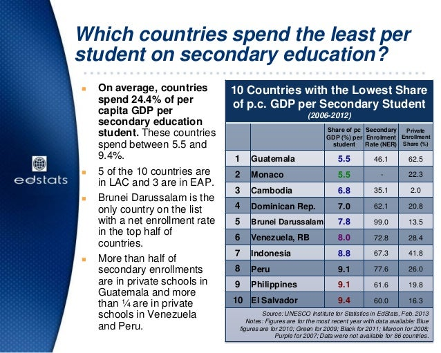 Which countries spend the least perstudent on secondary education? On average, countriesspend 24.4% of percapita GDP pers...