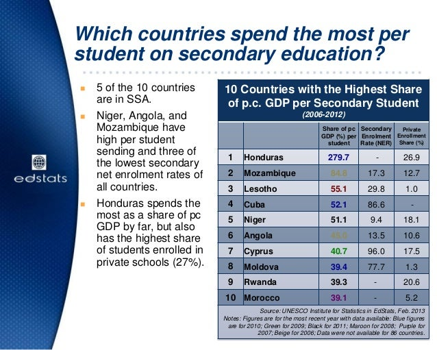 Which countries spend the most perstudent on secondary education? 5 of the 10 countriesare in SSA. Niger, Angola, andMoz...