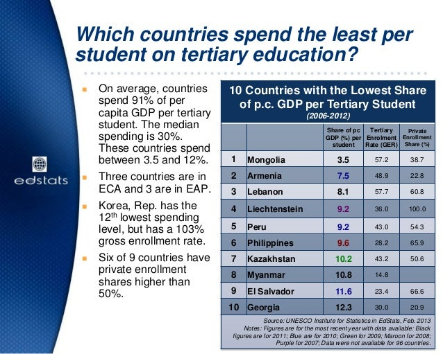 Which countries spend the least perstudent on tertiary education? On average, countriesspend 91% of percapita GDP per ter...