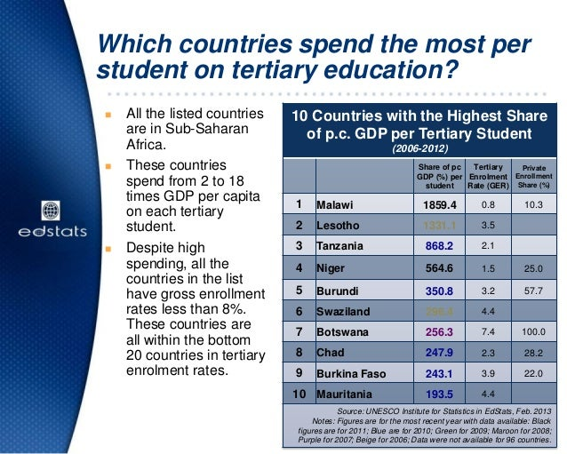 Which countries spend the most perstudent on tertiary education? All the listed countriesare in Sub-SaharanAfrica. These...