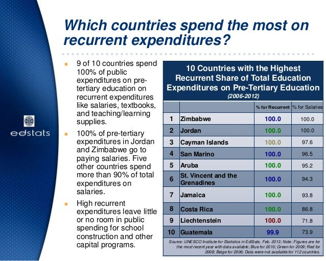 Which countries spend the most onrecurrent expenditures?10 Countries with the HighestRecurrent Share of Total EducationExp...