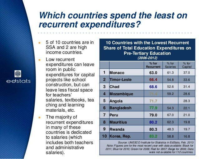 Which countries spend the least onrecurrent expenditures? 5 of 10 countries are inSSA and 2 are highincome countries. Lo...
