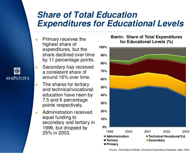 Share of Total EducationExpenditures for Educational Levels Primary receives thehighest share ofexpenditures, but theshar...