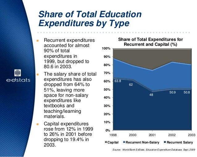 Share of Total EducationExpenditures by Type Recurrent expendituresaccounted for almost90% of totalexpenditures in1999, b...