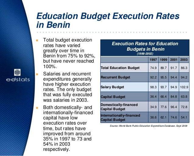 Education Budget Execution Ratesin BeninExecution Rates for EducationBudgets in Benin(1998-2002)1997 1999 2001 2003Total E...
