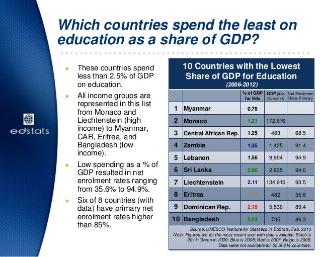 Which countries spend the least oneducation as a share of GDP? These countries spendless than 2.5% of GDPon education. A...